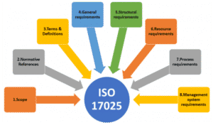 What is ISO 17025?