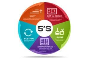 What are the benefits of 5s?