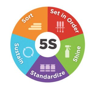 What is 5s and when and where firstly it was introduced?