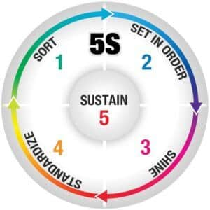 How does 5s help the business to grow?