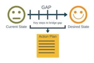 What is Gap Analysis?
