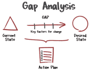 What is the process of a gap analysis?