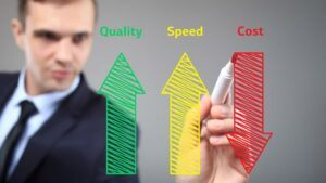 What are the categories of Cost of Quality (COQ)?