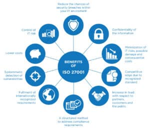 What are the significant changes in ISO 27001 new standard?