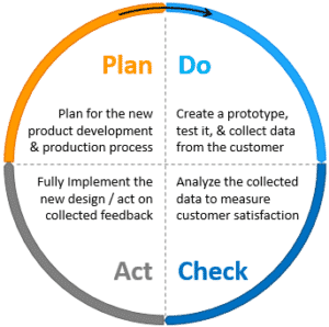 What are the benefits of PDCA cycle?