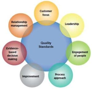 What are the quality management principles?