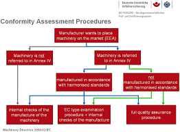 Who does the assessments, and What are the conformity assessment procedures?